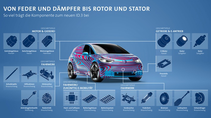 Volkswagen Group Components liefert zahlreiche Komponenten