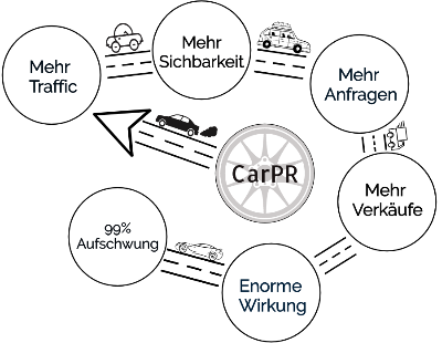 Marketing für Autohäuser